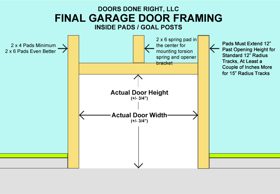 how to frame for a new garage door